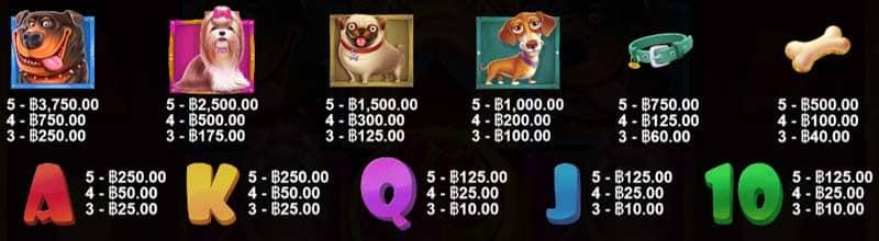 รูปภาพจ่ายเงินรางวัล The Dog House Slot